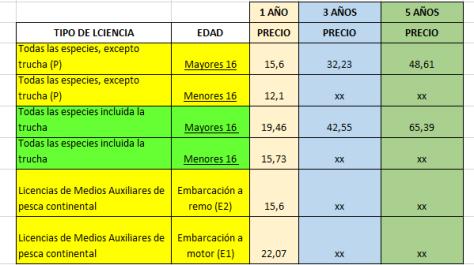 PRECIOS LICENCIAS WEB PESCA